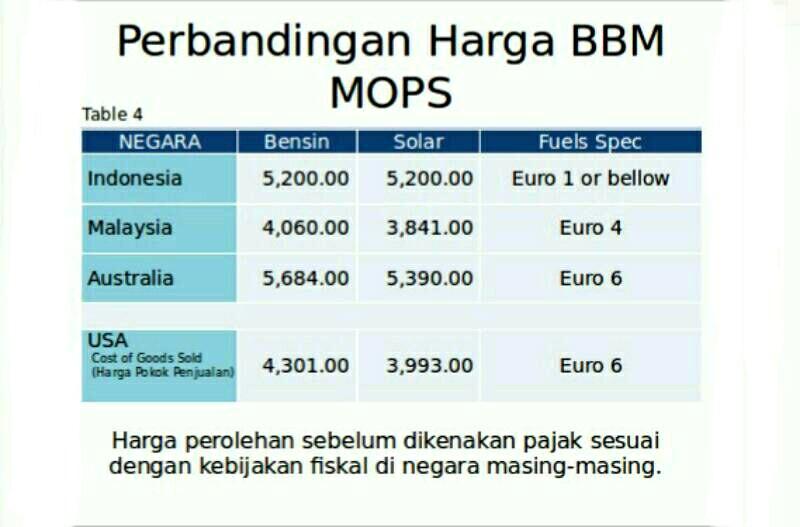 Kebijakan Harga BBM di Indonesia dan Kualitasnya Masih Manipulatif